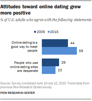 ft_16-02-29_onlinedating_attitudes