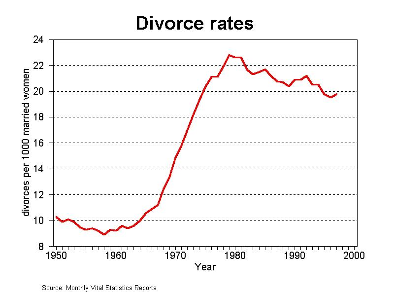 divorce-rate